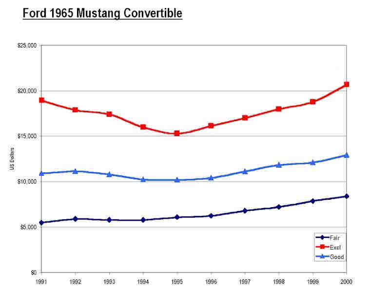 Graph CPI Value 1965 Mustang Convertible